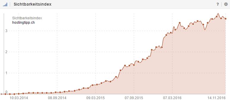 Sichtbarkeitsverlauf von Hostingtipp.ch